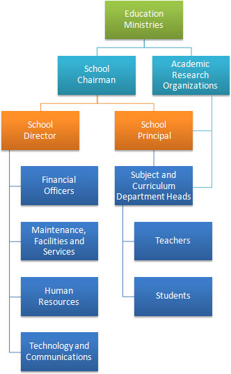 role of community in running schools School association roles & responsibilities  the role of secretary is to support the chair in ensuring the smooth running of the meeting  not all school associations have a community representative close staff representative.